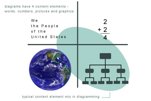 Diagram content elements
