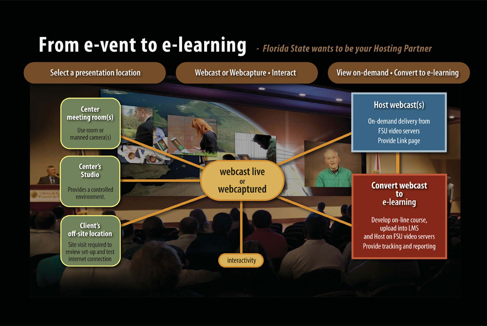 eVents to eLearning
